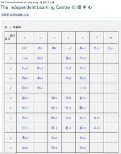 Pinyin list with audio 漢語拼音聲韻調配合表(點擊即時發聲)