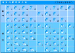 普通話聲母韻母表即時發聲 instant audio button on a pinyin list